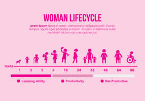 Frau Lebenszyklus Illustration