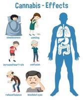 hälsoeffekter av cannabisinfografik