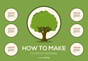 Kompost Infografische Illustration