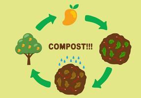 Kompost Poster Hintergrund Vektor