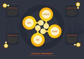 Lebenszyklus Produkt. Ständige Verbesserung