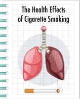 Plakat über die gesundheitlichen Auswirkungen des Zigarettenrauchens