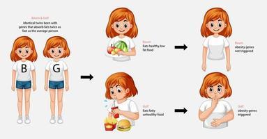 Infografik über gesunde und ungesunde Essgewohnheiten