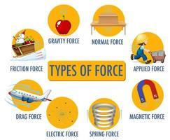 Arten von Kraft für Kinder Physik pädagogisches Plakat vektor