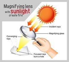 Vergrößerungslinse mit Sonnenlicht erstellen Feuerdiagramm für Bildung