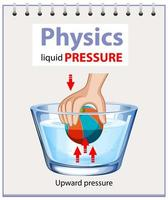 Diagramm der Physik Flüssigkeitsdruck