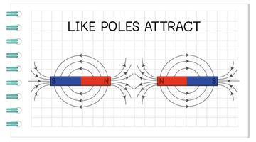 Anziehungskraft des Magneten, wie Pole ziehen Diagramm an vektor