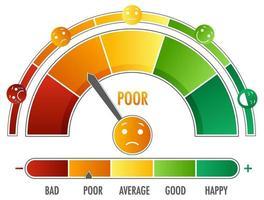 emotionale Skala mit Pfeil von grün nach rot und Gesichtssymbolen vektor