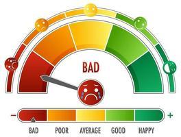 emotionell skala med pil från grönt till rött och ansiktsikoner vektor
