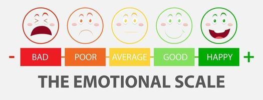 emotionale Skala von grün nach rot und Gesichtssymbole vektor