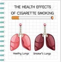 affisch om hälsoeffekter av cigarettrökning