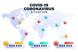 covid-19, covid 19 karta bekräftade fall, botemedel, dödsrapporter över hela världen. coronavirus sjukdom 2019 situation uppdatering över hela världen. kartor och nyhetsrubrik visar situation och bakgrundsstatistik
