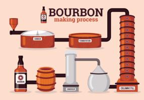 Bourbon-Herstellungsprozess vektor