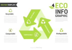 Recyclebar, biologisch abbaubar und kompostierbar Eco Infographik vektor