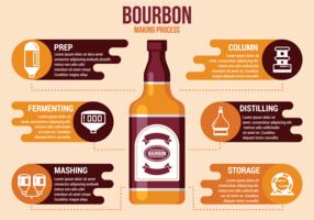 Bourbon-Herstellungsprozess
