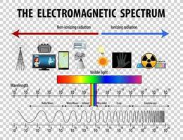 Wissenschaft elektromagnetisches Spektrum Diagramm auf transparentem Hintergrund