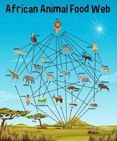 afrikansk djurmatweb för utbildning vektor