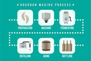 Bourbon Herstellungsprozess Illustration vektor