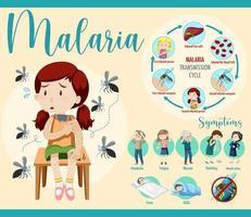 överföringscykel för malaria och information om symptom vektor