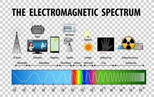 vetenskap elektromagnetiska spektrum diagram. vektor