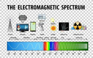 Wissenschaft elektromagnetisches Spektrum Diagramm.