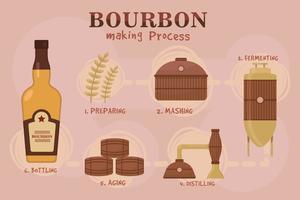 Bourbon-Herstellungsprozess-Vektoren