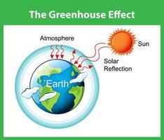 växthuseffektdiagrammet vektor