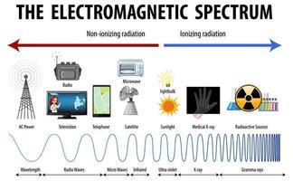 Wissenschaft elektromagnetisches Spektrum Diagramm