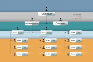 Das Organisationsdesign zeigt die Funktionen der Arbeit und beschreibt die Art der Arbeitslinie. Infografik. vektor