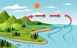 naturlandskapsscen med berg och flod på dagtid vektor