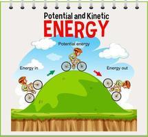 potential och kinetisk energidiagram vektor