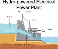 Diagramm mit Wasserkraftwerk vektor