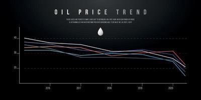 Grafikdiagramm für fallende Ölpreise. Konzept Wirtschaftskrise Trends Hintergrund.
