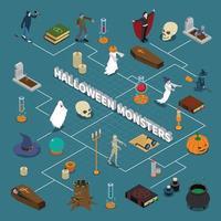 Monster Halloween isometrisches Flussdiagramm