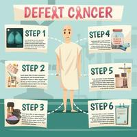 besegra ortogonalt flödesschema för cancer vektor