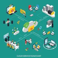 icometrisches Flussdiagramm für Cloud Office vektor