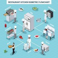 Isometrisches Flussdiagramm für die Innenausstattung einer professionellen Küche vektor