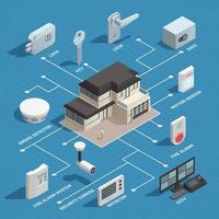 isometrische Zusammensetzung für die Sicherheit zu Hause vektor