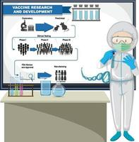 Arzt erklärt Impfstoffforschung und -entwicklung vektor