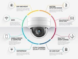 Heimsicherheitskamera Videoüberwachungssysteme Infografiken Vektor-Illustration. vektor