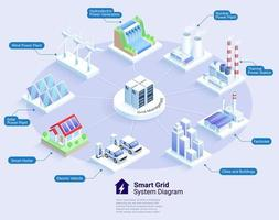 smart grid system diagram vektor isometriska illustrationer.