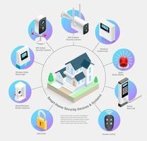 smarta hem säkerhetsanordningar och system vektorillustrationer. vektor