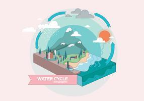 Wasserzyklus Infographic Vol. 3 Vektor