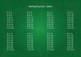 Multiplikationstabelle auf der grünen Schulbehörde. Illustrationsmaterial für den Druck. vektor