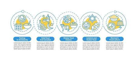 livsmedelsrestriktioner i religion vektor infographic mall