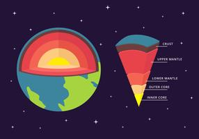 Struktur des Erdvektors Infographic