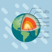 Struktur der Erde-Vektor-Illustration vektor