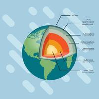 Strukturen av jorden vektor illustration