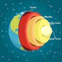 Struktur der Erde vektor
