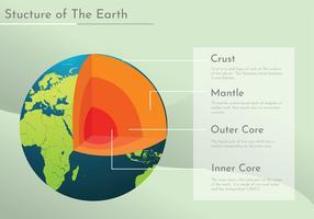 Struktur der Erde Infografik vektor